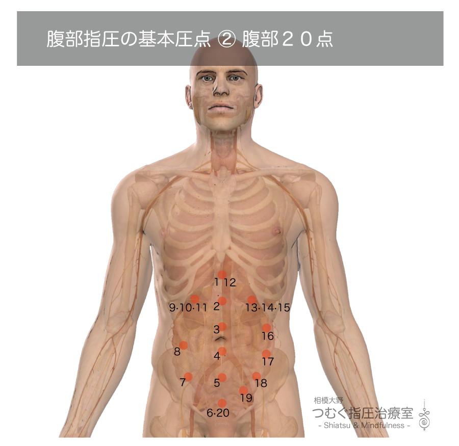 腹部指圧の基本圧点